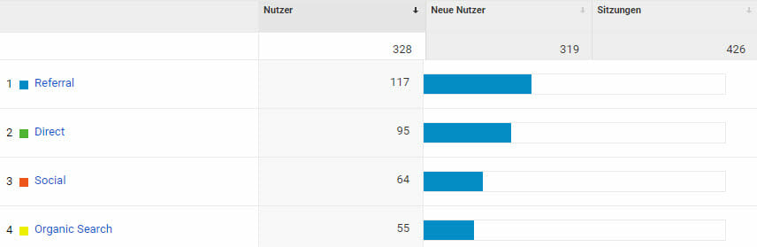 NSC 2018 | #7 Report – Wo ist die 14-Tage Woche